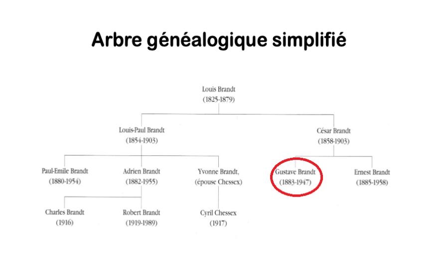 Brandt arbre généalogique